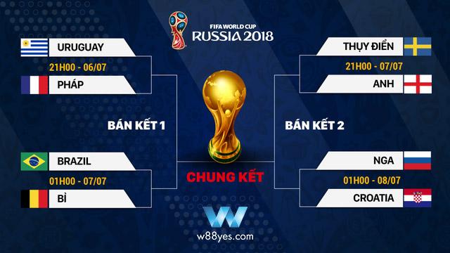 lich thi dau vong tu ket world cup 2018
