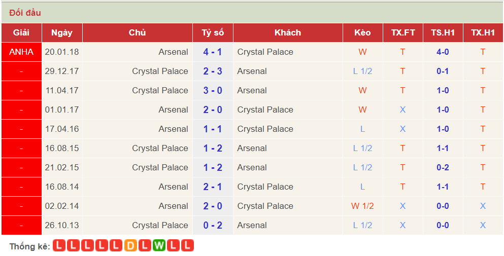 doi dau Crystal Palace vs Arsenal