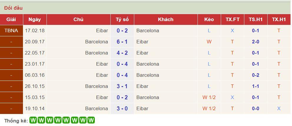 soi keo Barcelona vs Eibar 1