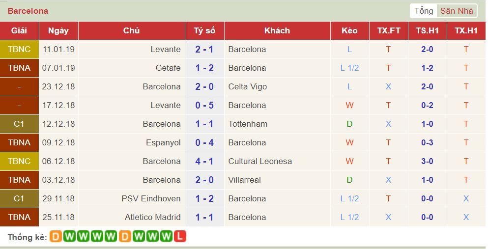 soi keo Barcelona vs Eibar 2