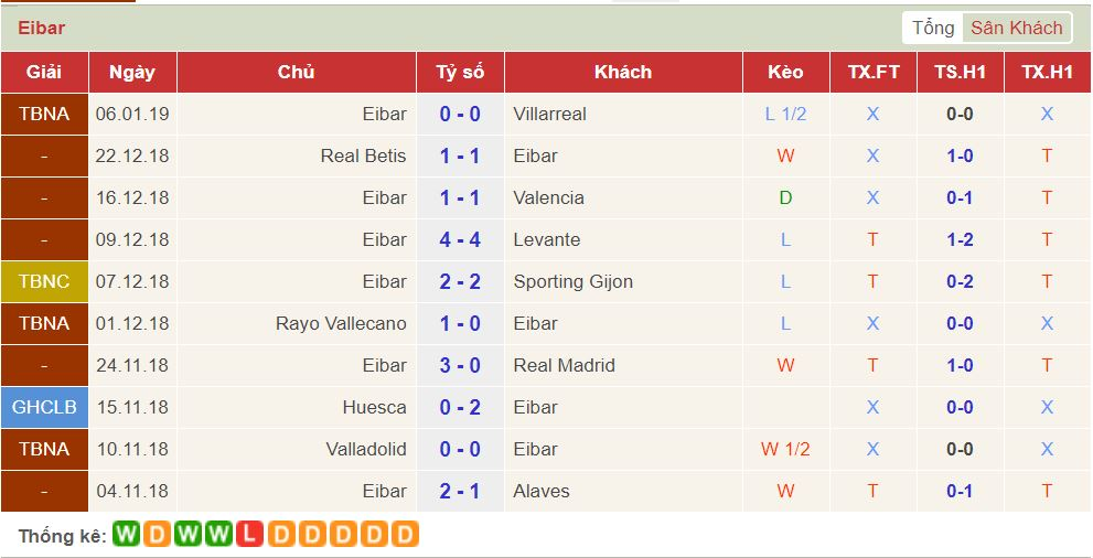 soi keo Barcelona vs Eibar 3