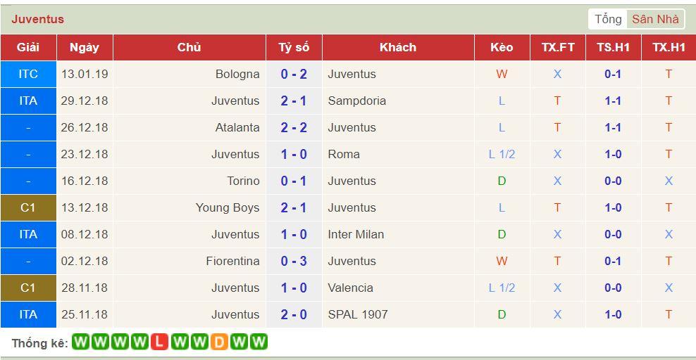 soi keo Juventus vs AC Milan 2