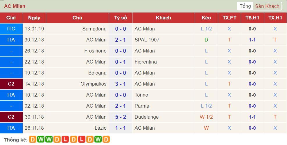 soi keo Juventus vs AC Milan 3