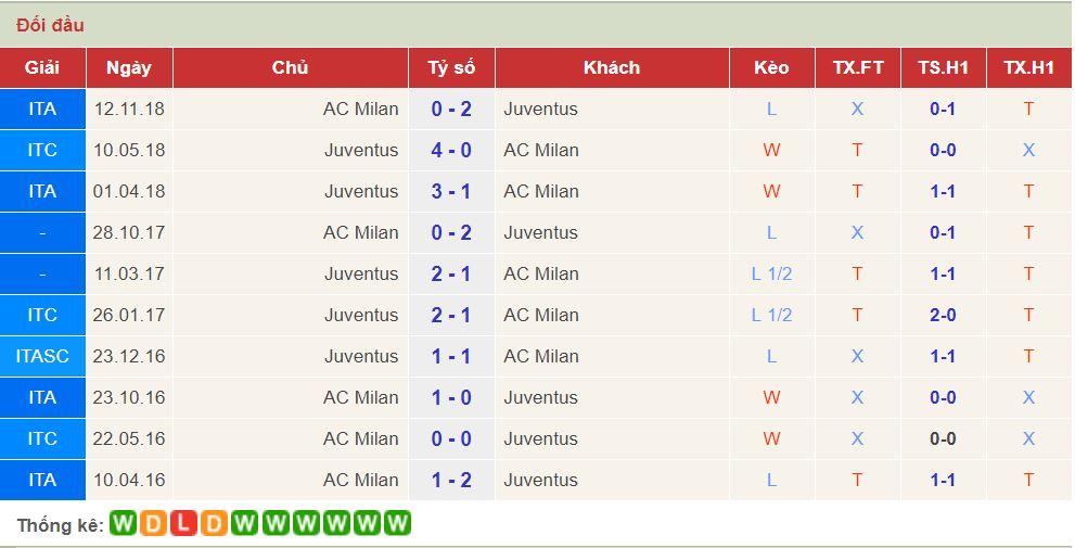 soi keo Juventus vs AC Milan 1