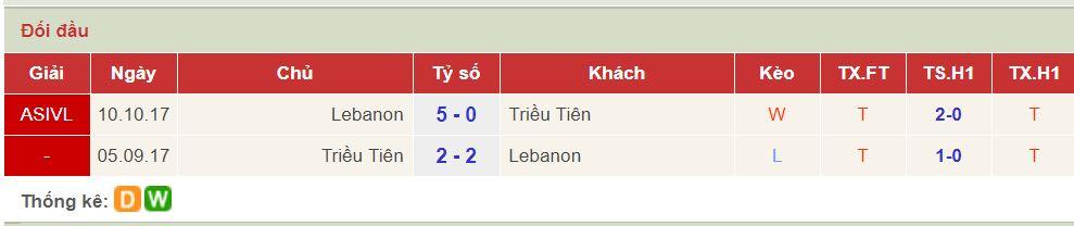 soi keo Lebanon vs Trieu Tien 1