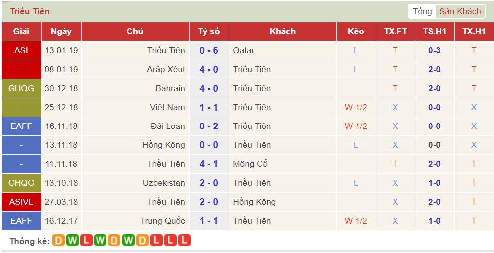 soi keo Lebanon vs Trieu Tien 3