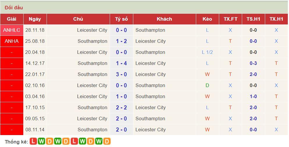 soi keo Leicester vs Southampton 1