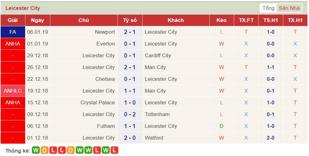 soi keo Leicester vs Southampton 2