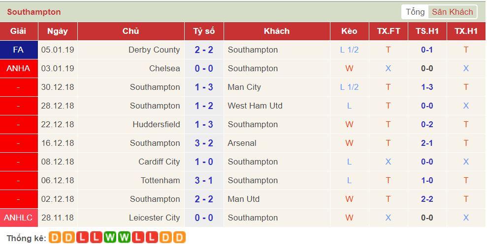soi keo Leicester vs Southampton 3