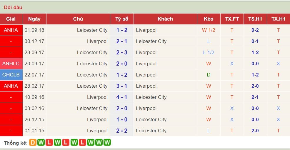 soi keo Liverpool vs Leicester 1