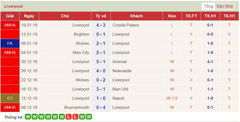 soi keo Liverpool vs Leicester 2