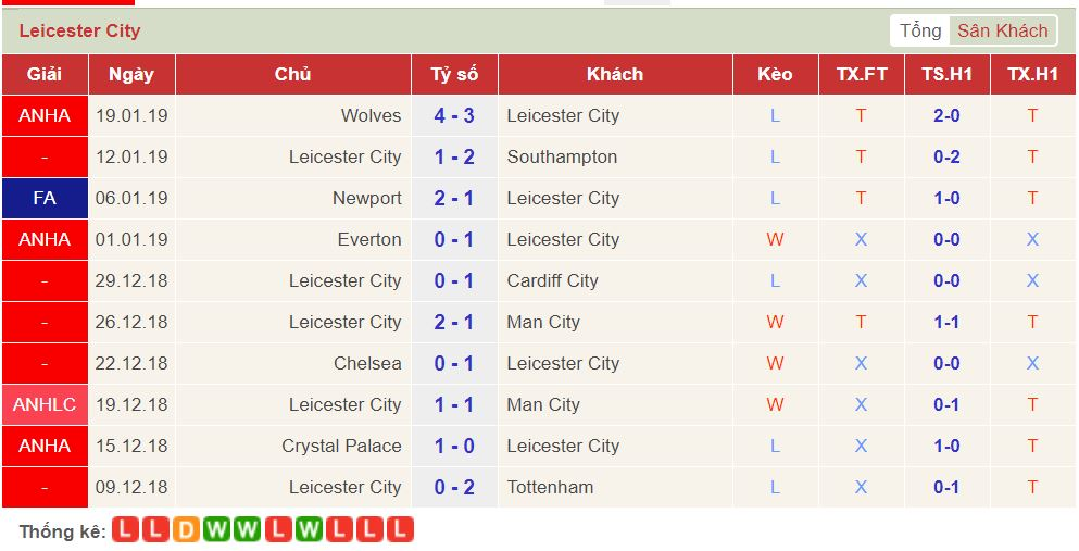 soi keo Liverpool vs Leicester 3