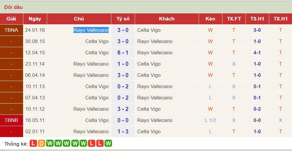 soi keo Rayo Vallecano vs Celta Vigo 1