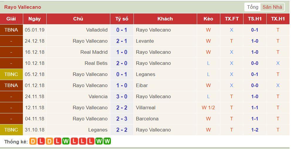 soi keo Rayo Vallecano vs Celta Vigo 2