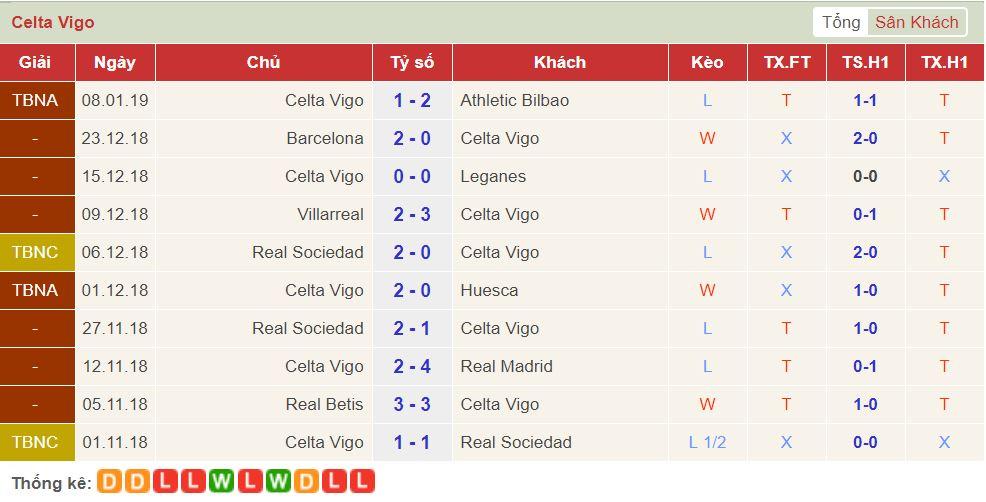 soi keo Rayo Vallecano vs Celta Vigo 3