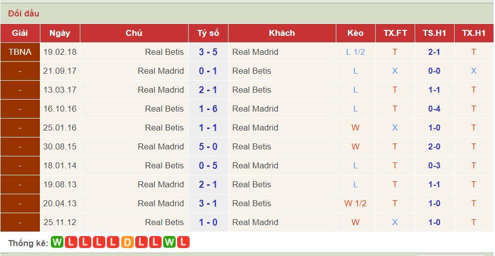 soi keo Real Betis vs Real Madrid 1