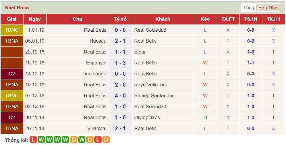 soi keo Real Betis vs Real Madrid 2