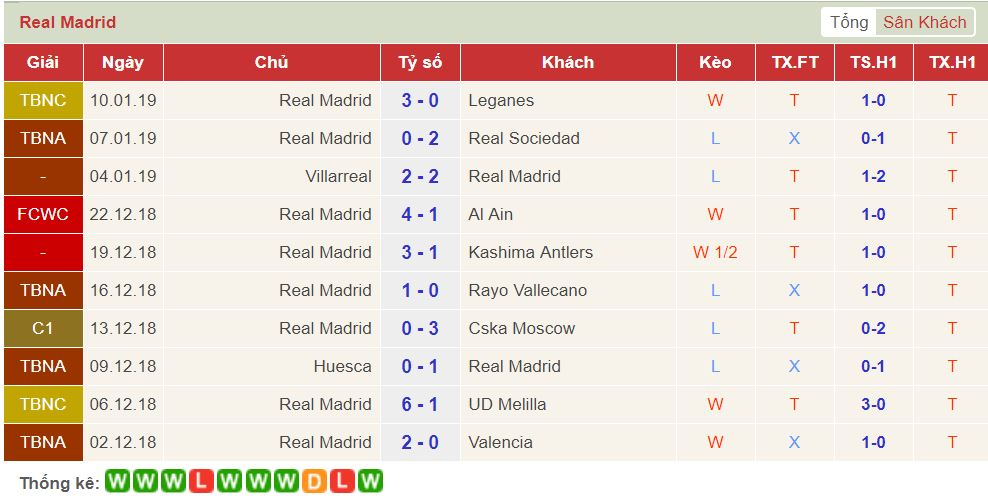 soi keo Real Betis vs Real Madrid 3