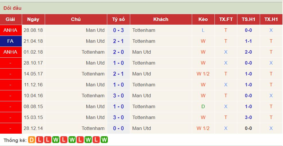 soi keo Tottenham vs Man United 1