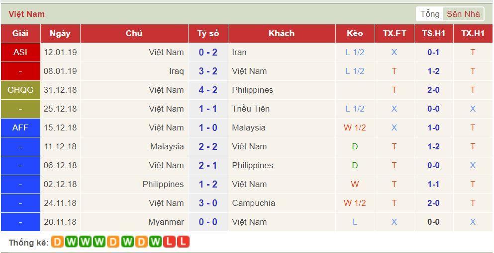soi keo Viet Nam vs Yemen 1
