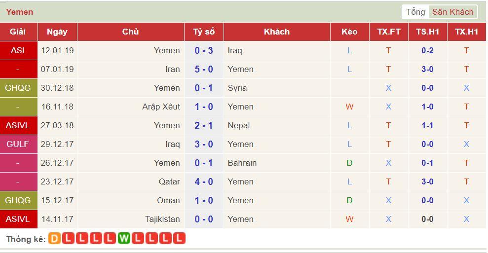 soi keo Viet Nam vs Yemen 2